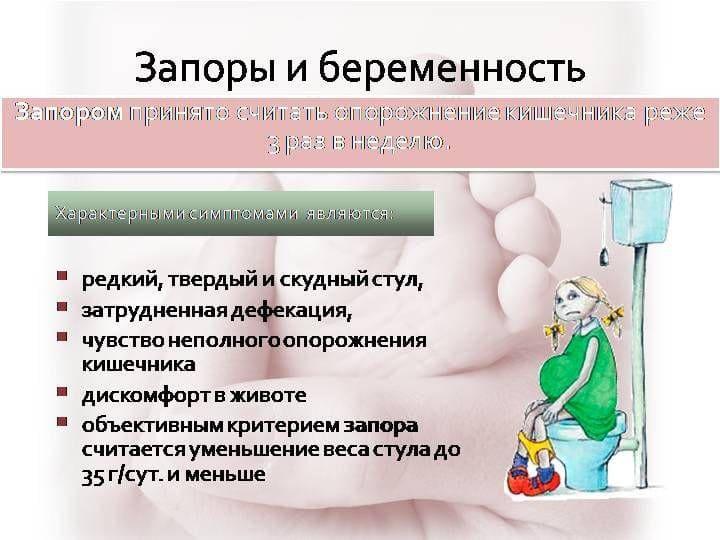 Описание признаков обстипации у беременных